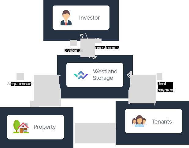 ganhar dinheiro online com aWestland Storage